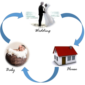 Which Comes First – Wedding, Home or Children?